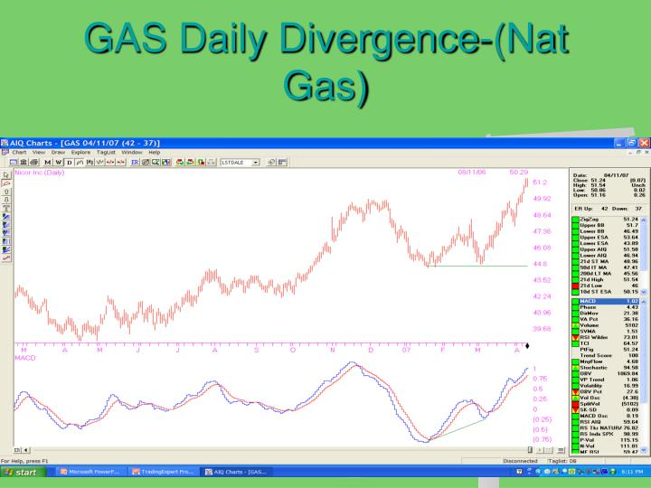 GAS Daily Divergence-(Nat Gas)