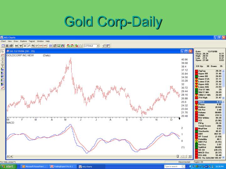 Gold Corp-Daily