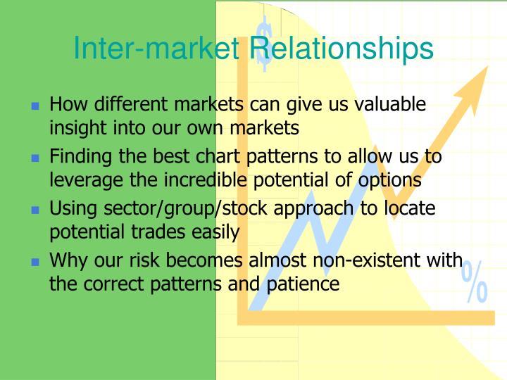 Inter-market Relationships