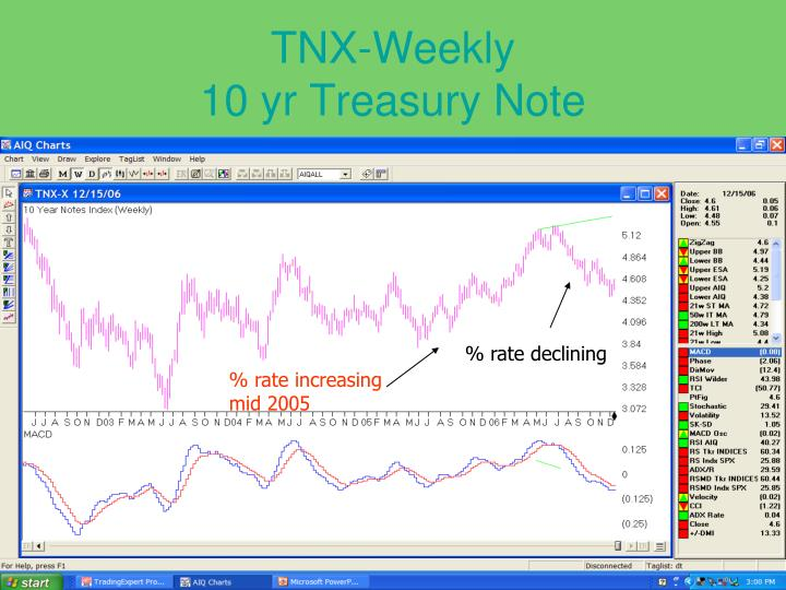 TNX-Weekly