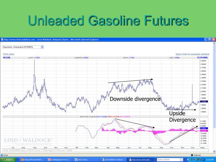 Unleaded Gasoline Futures