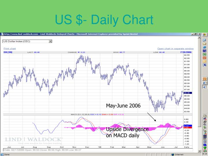 US $- Daily Chart