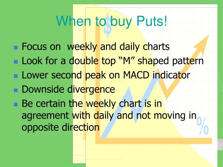 When to buy Puts!