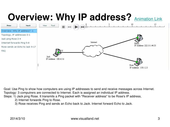 Overview why ip address animation link