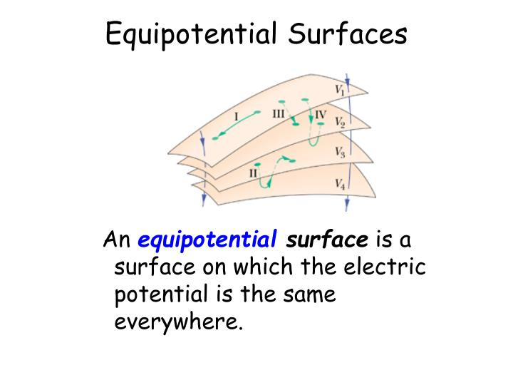 Equipotential Surfaces