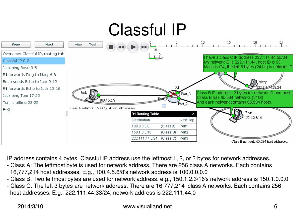 Classful IP