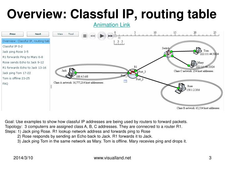 Overview classful ip routing table animation link