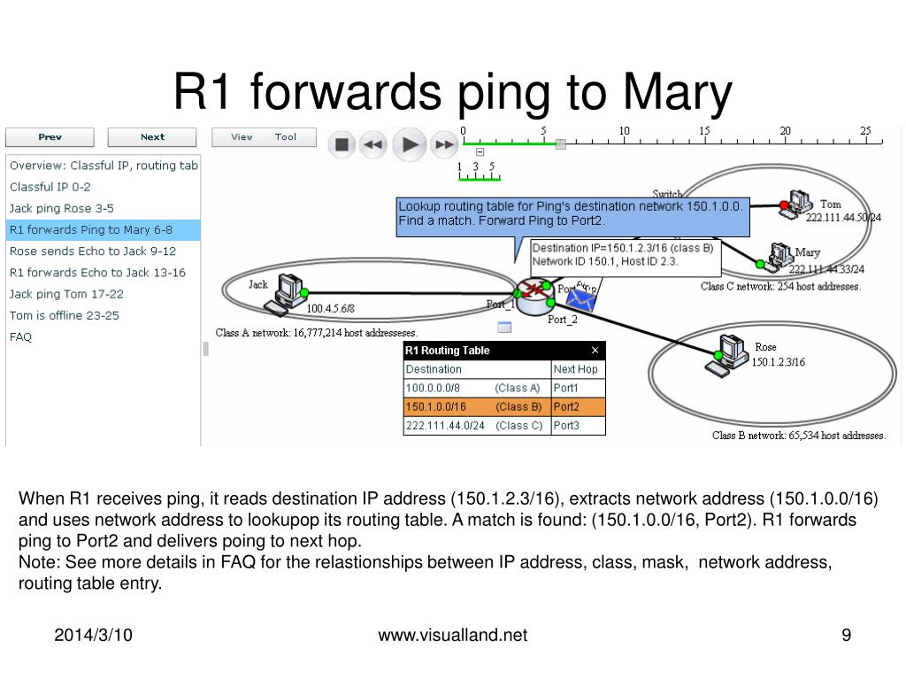 R1 forwards ping to Mary