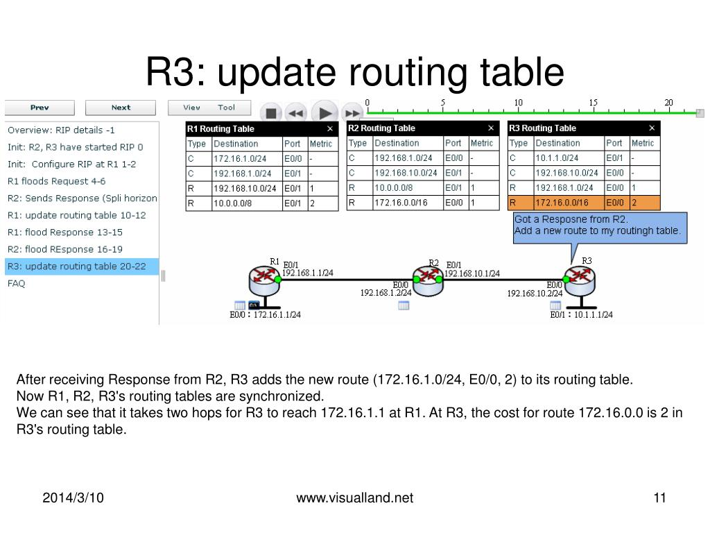 R3: update routing table