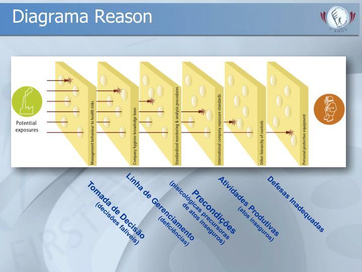 Diagrama Reason