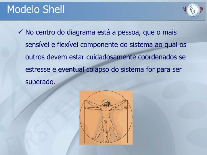 Modelo Shell