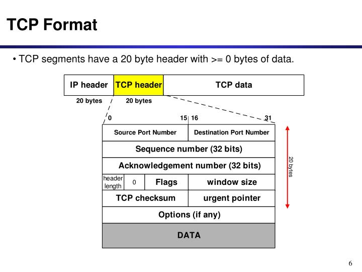 TCP Format