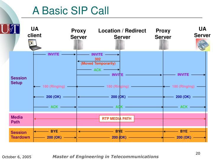 A Basic SIP Call