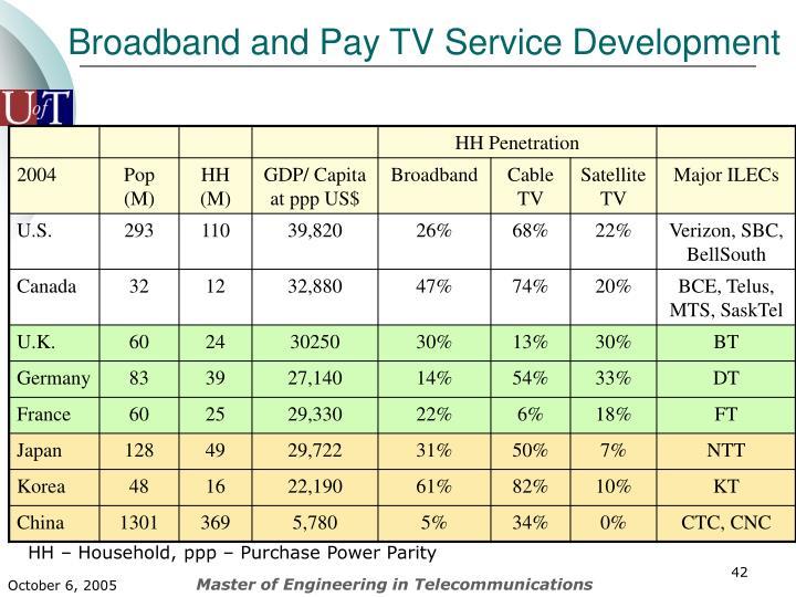 Broadband and Pay TV Service Development