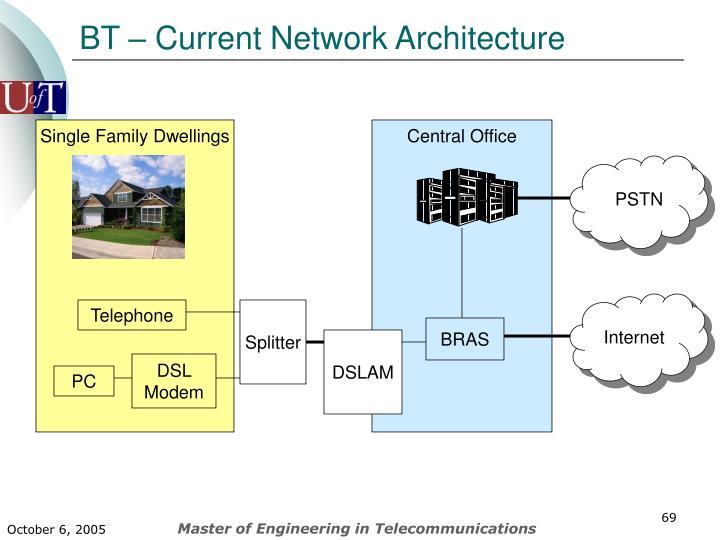 BT – Current Network Architecture