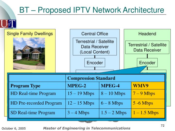BT – Proposed IPTV Network Architecture