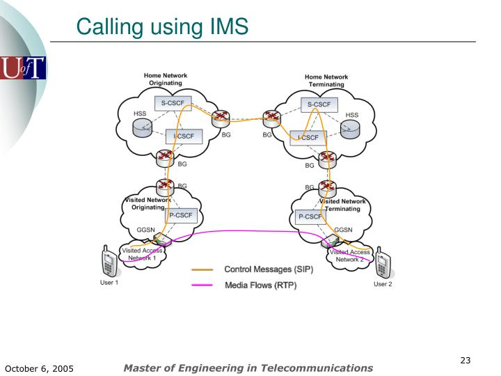 Calling using IMS