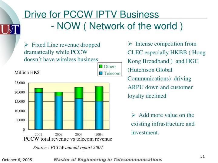 Drive for PCCW IPTV Business