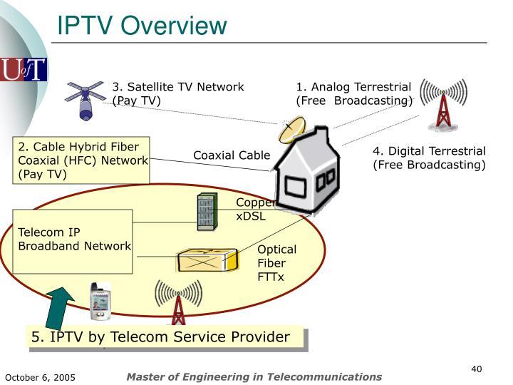 IPTV Overview