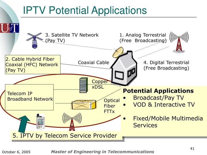 IPTV Potential Applications