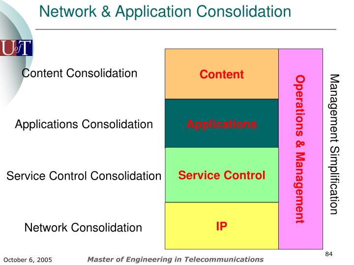 Network & Application Consolidation