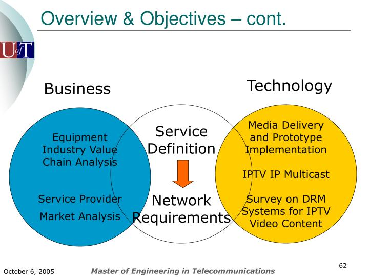 Overview & Objectives – cont.