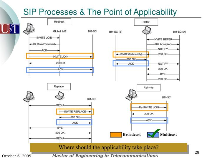 SIP Processes & The Point of Applicability