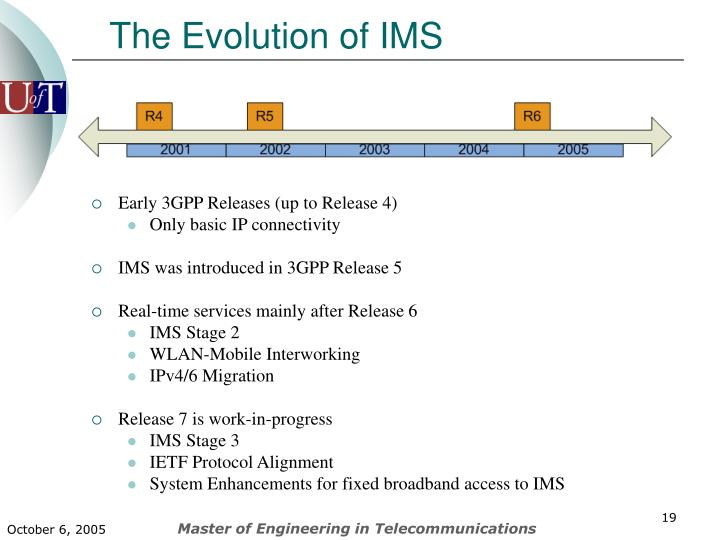 The Evolution of IMS