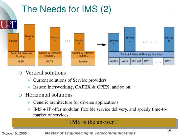 The Needs for IMS (2)