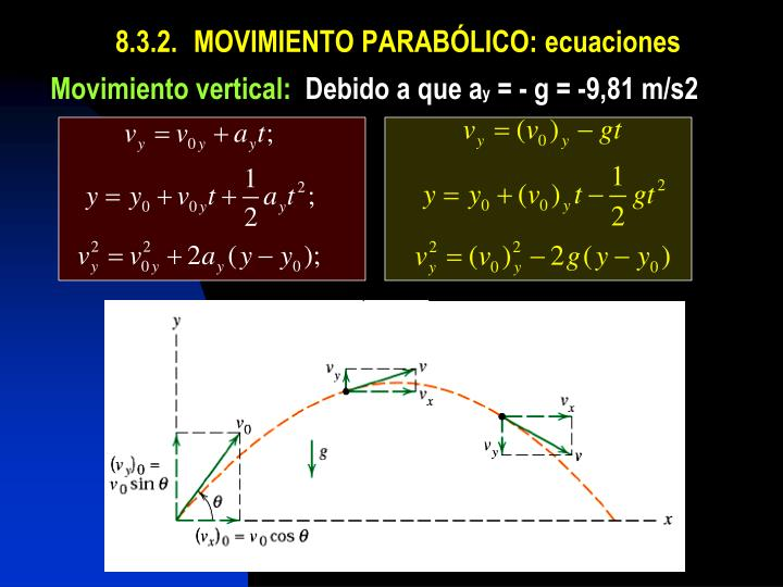 8.3.2.MOVIMIENTO PARABÓLICO: ecuaciones