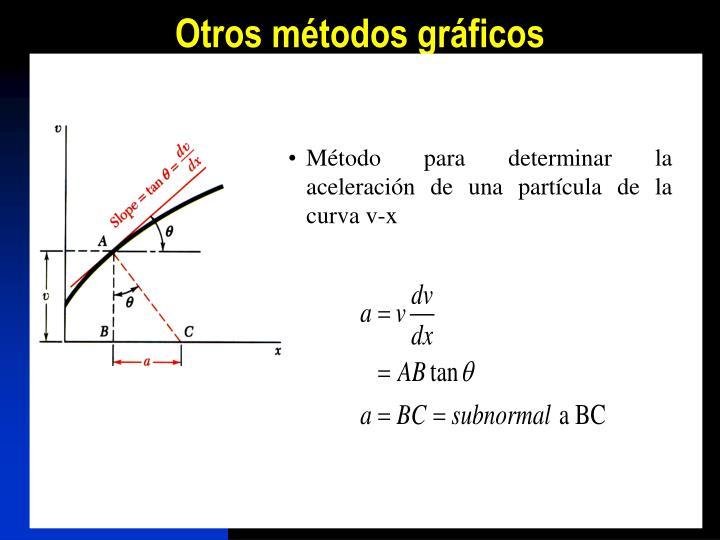 Otros métodos gráficos