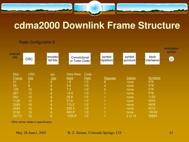 cdma2000 Downlink Frame Structure