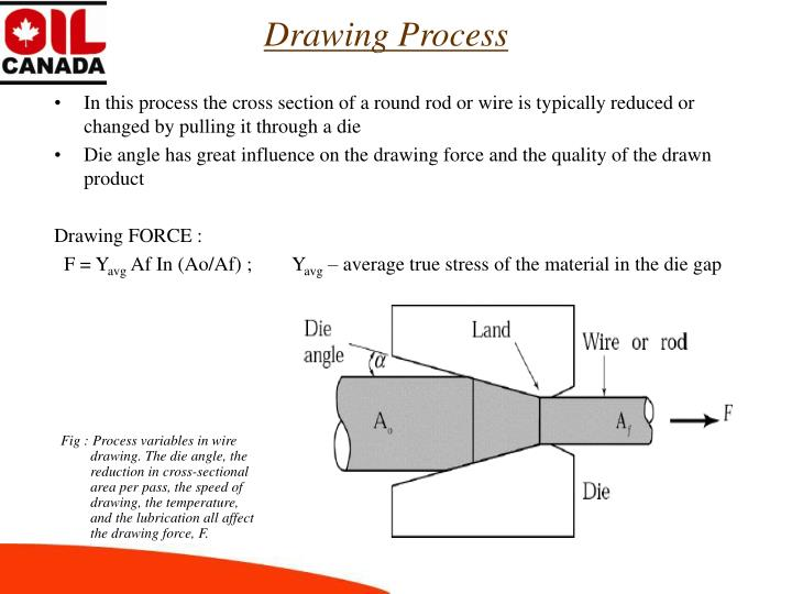 In this process the cross section of a round rod or wire is typically reduced or changed by pulling it through a die