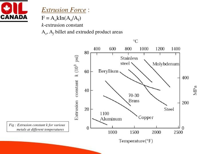 Extrusion Force