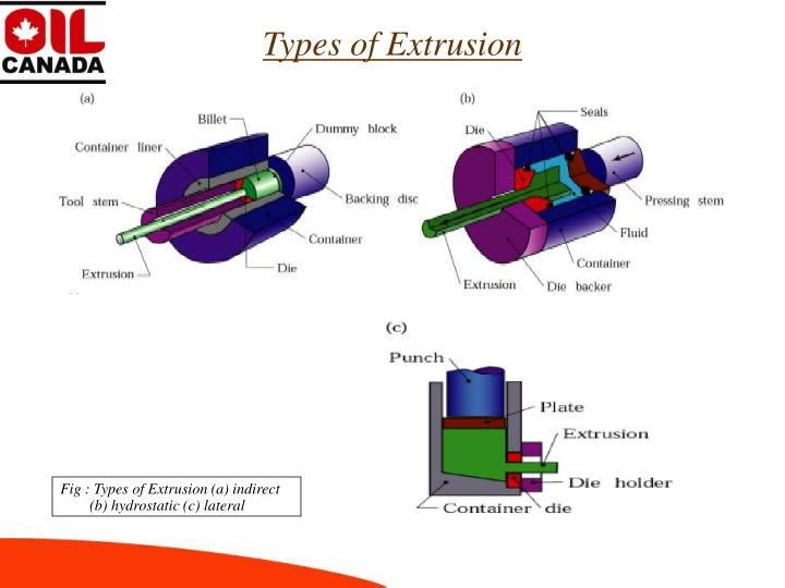 Types of Extrusion