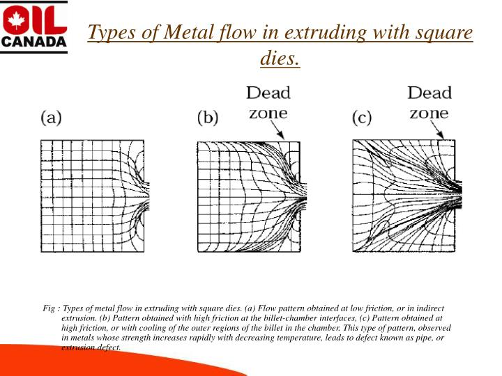 Types of Metal flow in extruding with square dies.