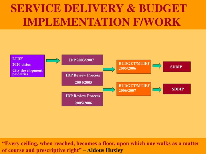 SERVICE DELIVERY & BUDGET            	IMPLEMENTATION F/WORK