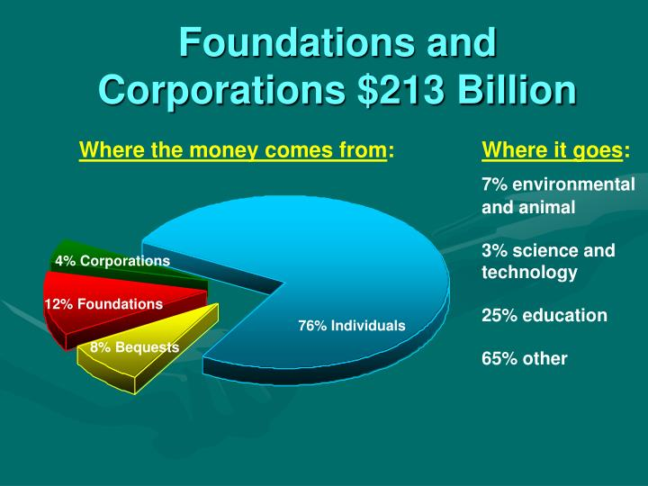 Foundations and Corporations $213 Billion
