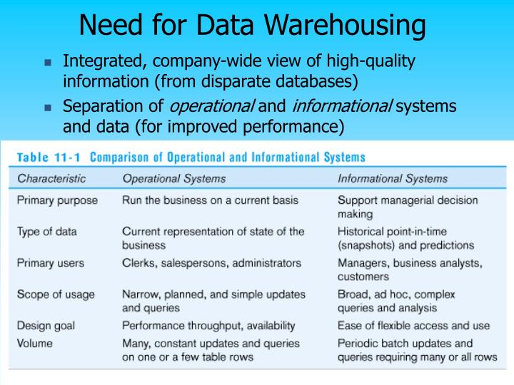 Need for Data Warehousing