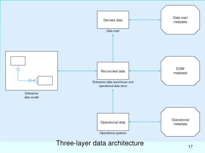 Three-layer data architecture