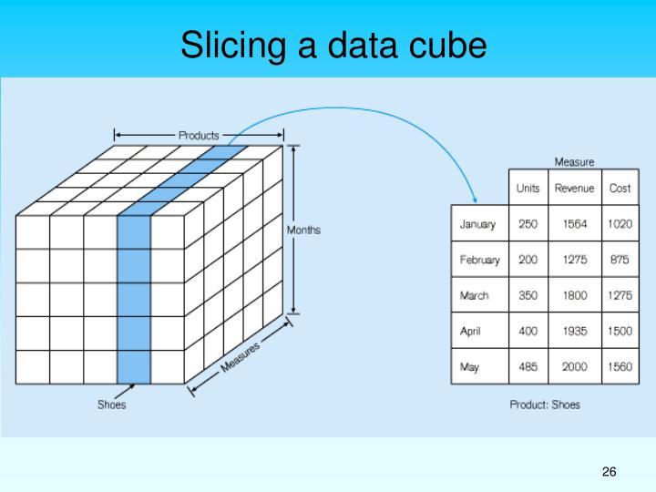 Slicing a data cube