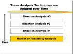 three analysis techniques are related over time