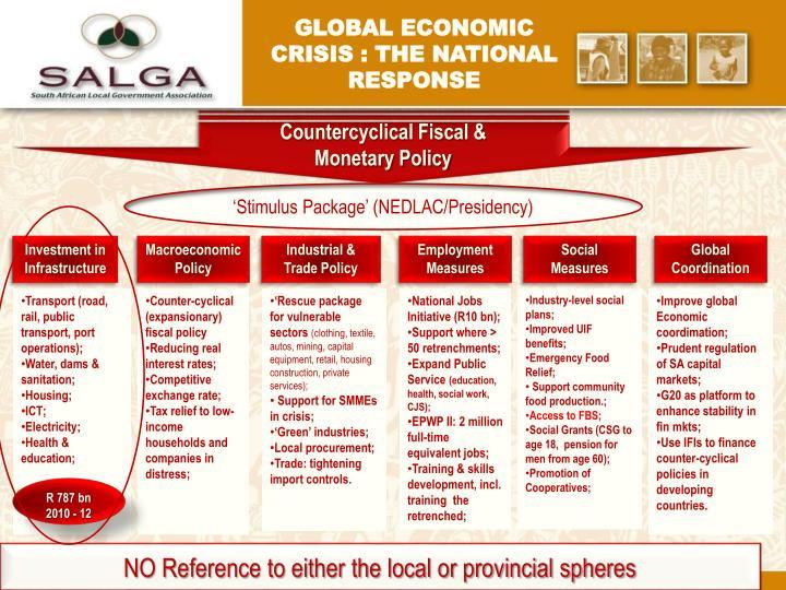 Countercyclical Fiscal &
