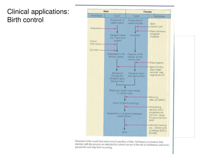 Clinical applications: