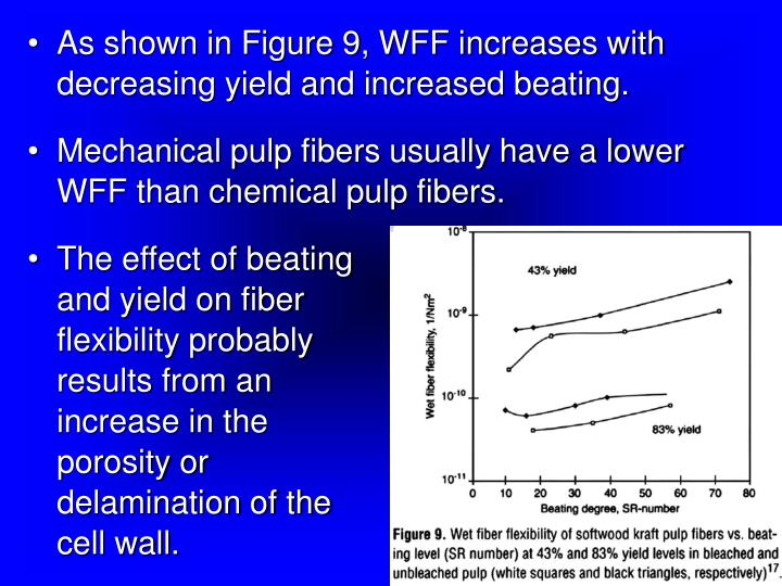 As shown in Figure 9, WFF increases with decreasing yield and increased beating.