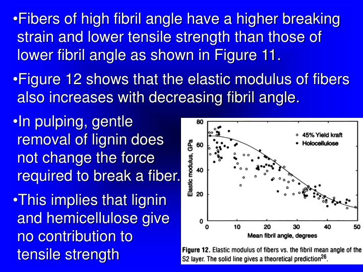 Fibers of high fibril angle have a higher breaking strain and lower tensile strength than those of lower fibril angle as shown in Figure 11.