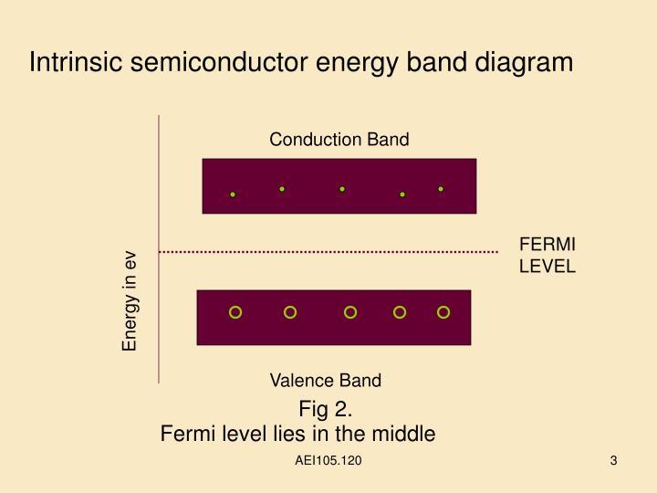 Intrinsic semiconductor energy band diagram