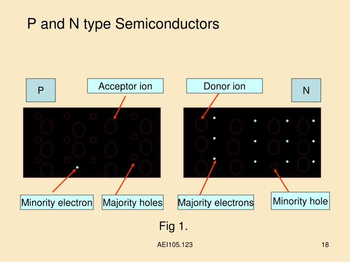 P and N type Semiconductors