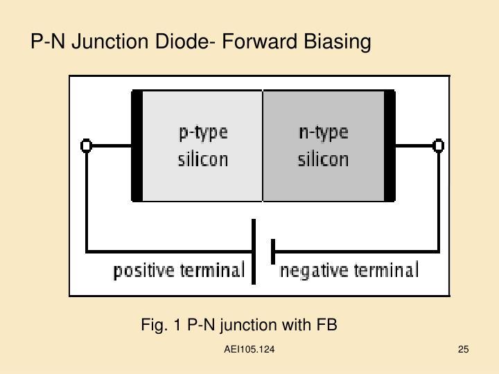 P-N Junction Diode- Forward Biasing