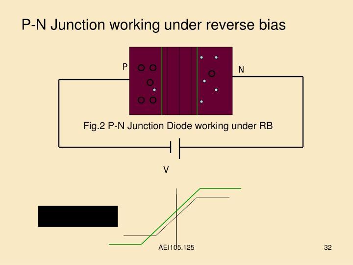 P-N Junction working under reverse bias
